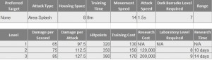 Clash of Clans Bowlers Stats
